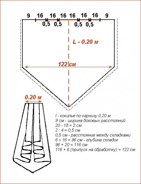 Как шить шторы с ламбрекенами: советы и хитрости