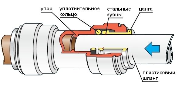 Соединение и удлинение шлангов