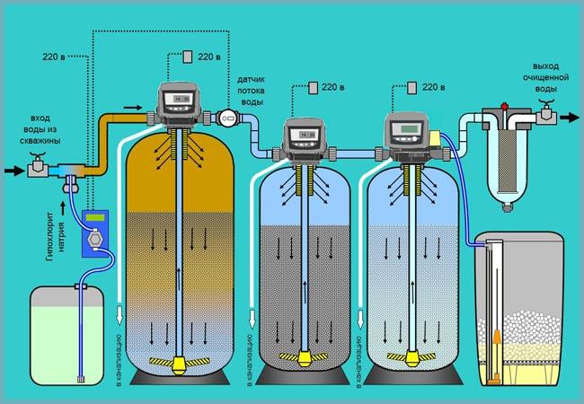 Озонаторы воды и системы озонирования