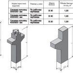 Колонны железобетонные в промышленных постройках