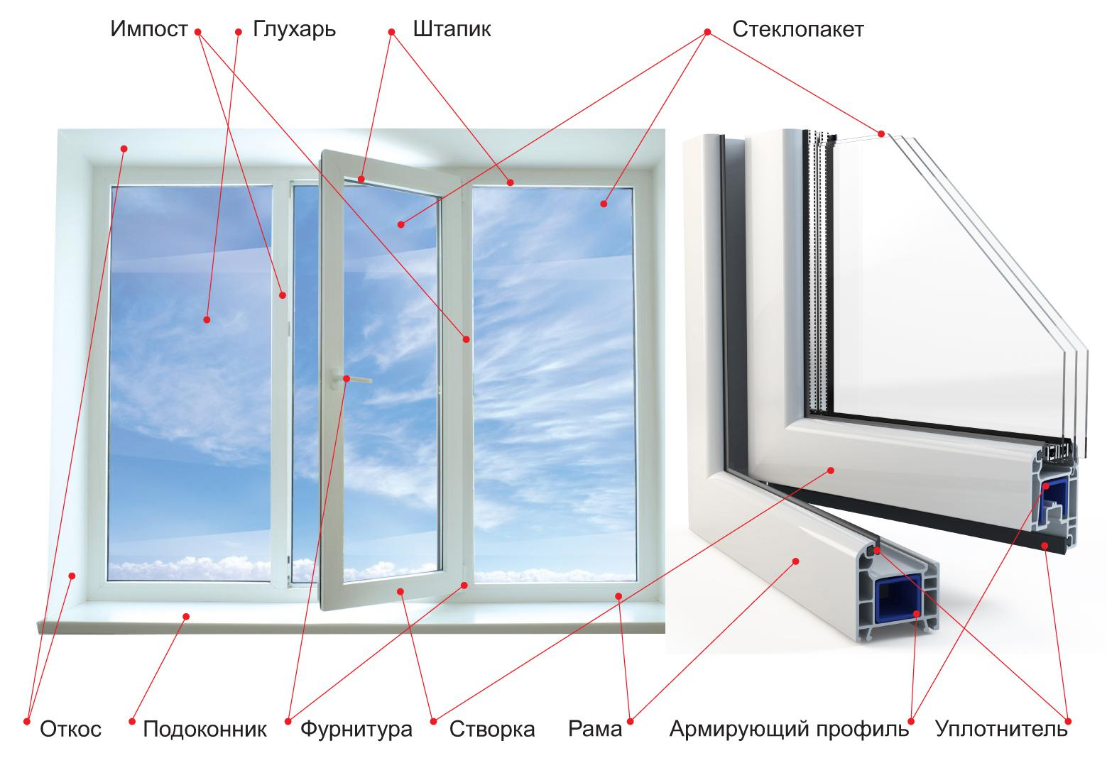 Металлопластиковые окна в Tvoeokno